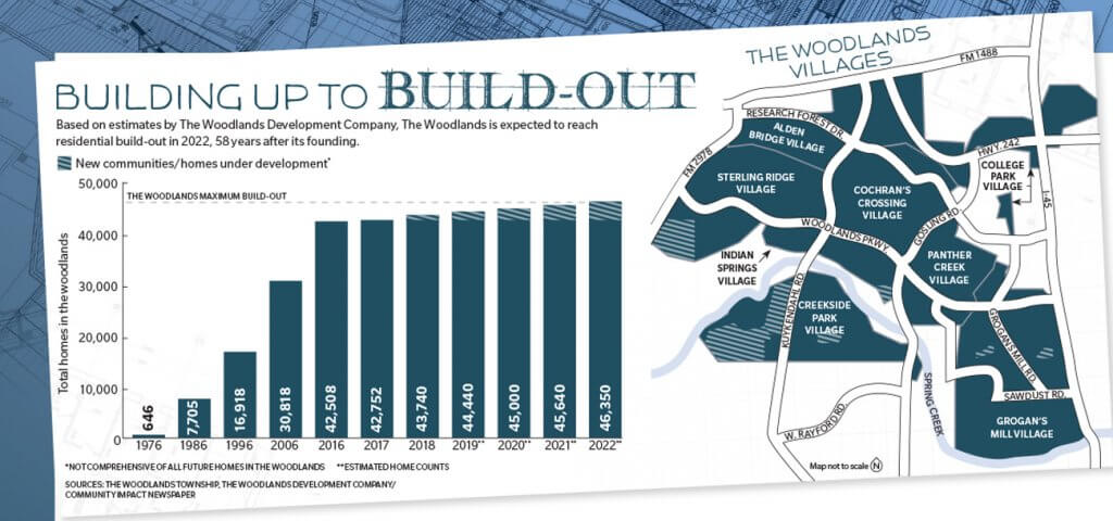 Residential build-out chart