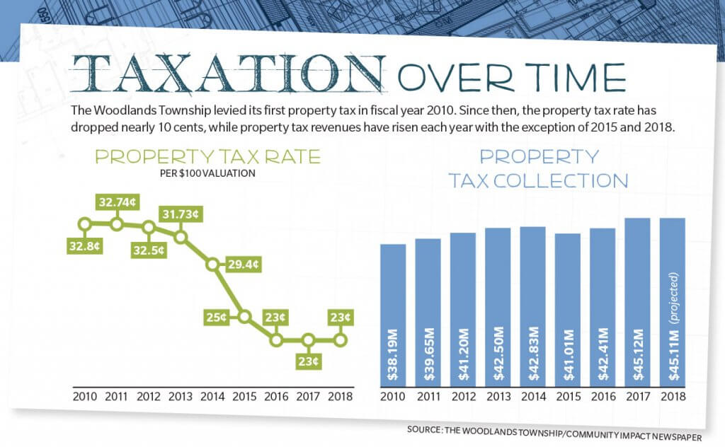 property tax chart